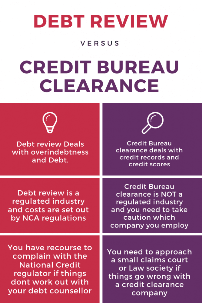 Debt review vs Credit Bureau Clearance Credit Salvage